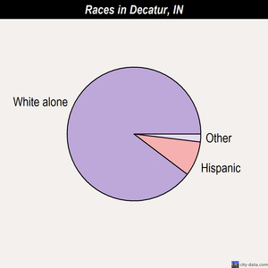 Decatur races chart