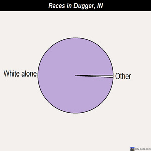Dugger races chart