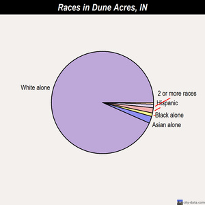 Dune Acres races chart