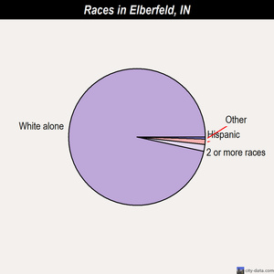 Elberfeld races chart