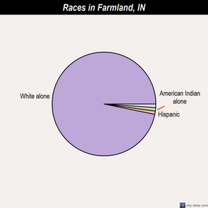Farmland races chart