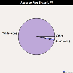 Fort Branch races chart