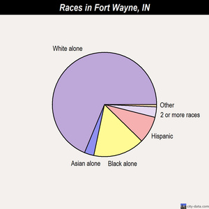 Fort Wayne races chart