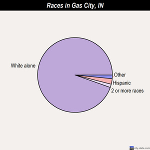 Gas City races chart