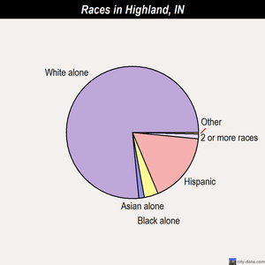Highland races chart