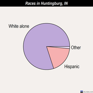 Huntingburg races chart