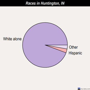 Huntington races chart