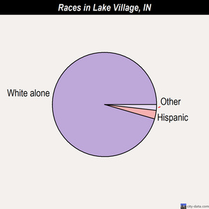 Lake Village races chart