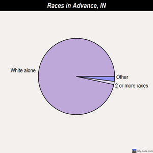 Advance races chart
