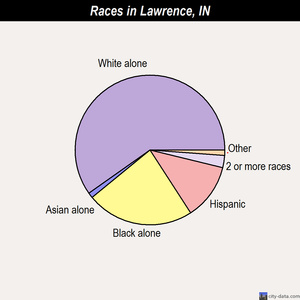 Lawrence races chart