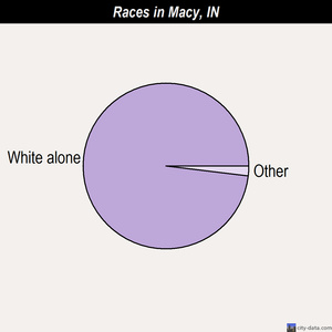 Macy races chart