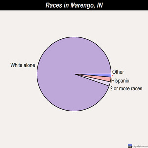 Marengo races chart