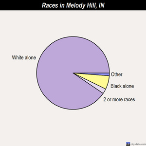 Melody Hill races chart