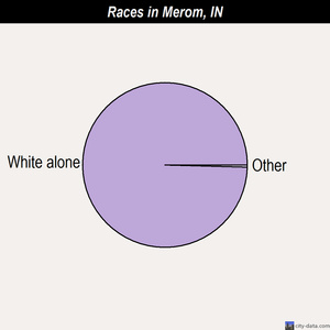 Merom races chart