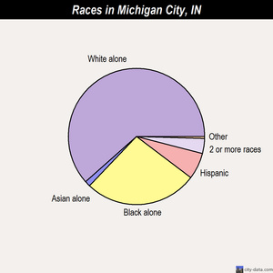 Michigan City races chart