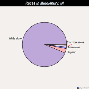 Middlebury races chart
