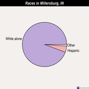 Millersburg races chart