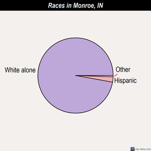 Monroe races chart