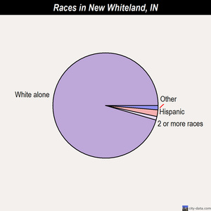 New Whiteland races chart