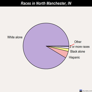 North Manchester races chart