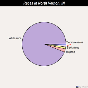 North Vernon races chart