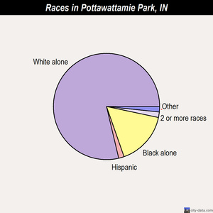 Pottawattamie Park races chart