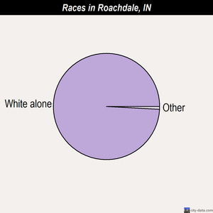 Roachdale races chart