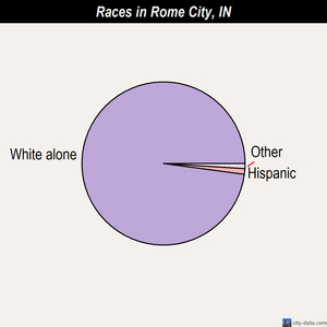 Rome City races chart