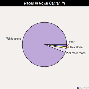 Royal Center races chart