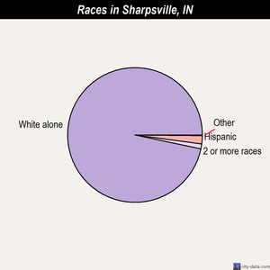 Sharpsville races chart