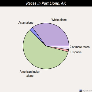 Port Lions races chart