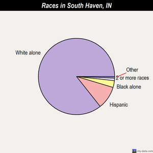 South Haven races chart