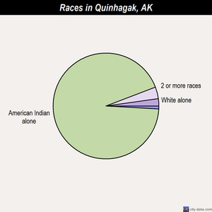 Quinhagak races chart