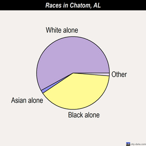 Chatom races chart