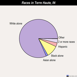 Terre Haute races chart