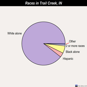 Trail Creek races chart