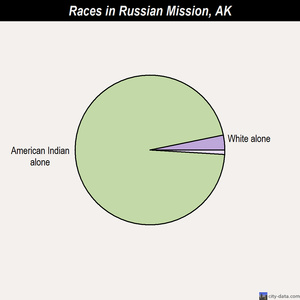Russian Mission races chart