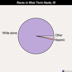 West Terre Haute races chart