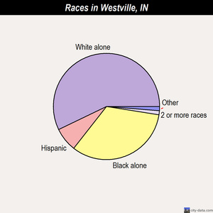 Westville races chart