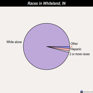 Whiteland races chart