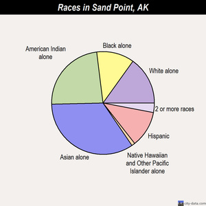 Sand Point races chart