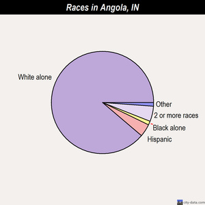 Angola races chart