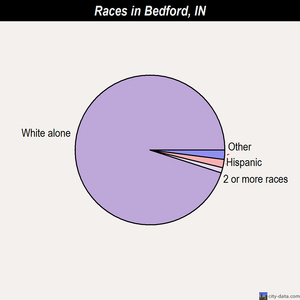 Bedford races chart