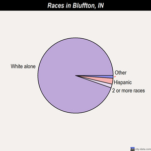 Bluffton races chart
