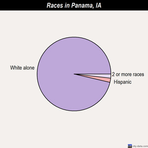 Panama races chart