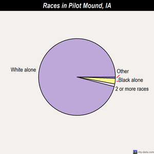 Pilot Mound races chart