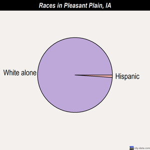 Pleasant Plain races chart