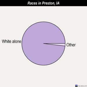 Preston races chart