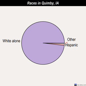 Quimby races chart