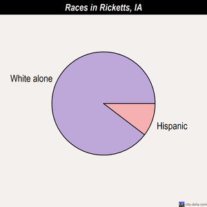 Ricketts races chart